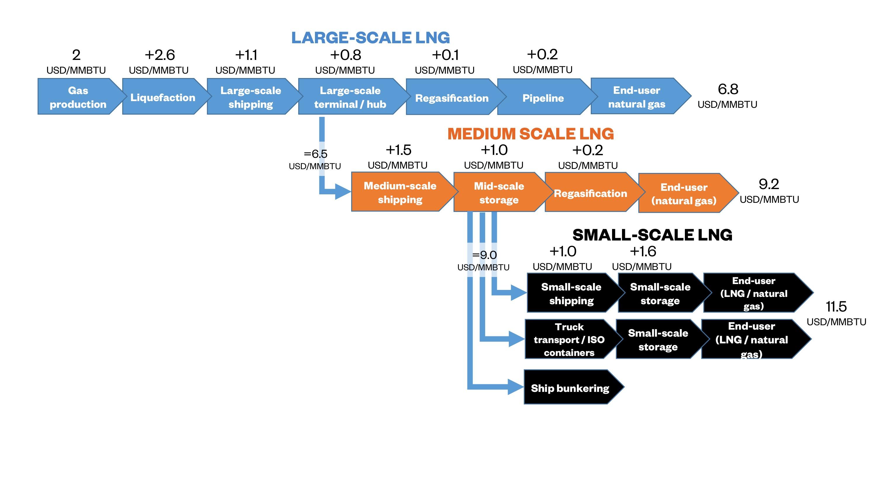 Natural Gas Length