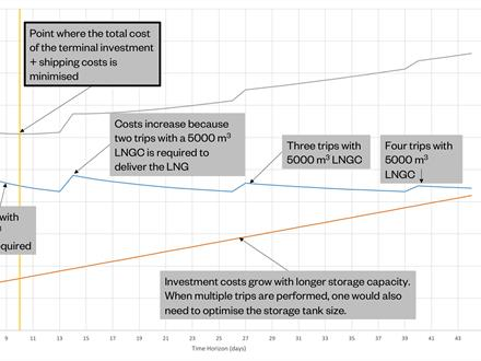 Fig. 5 - Optimised system cost for deliveries from AES Andres for a fixed annual consumption of 62,400 TPA LNG.