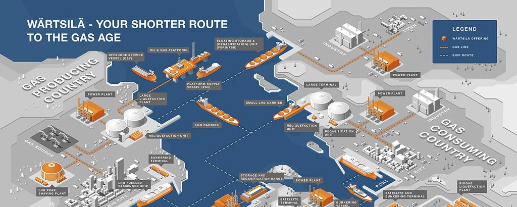 2015_2 Wärtsilä the total lng provider master