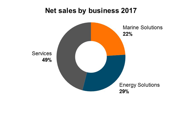 Net sales by business 2017