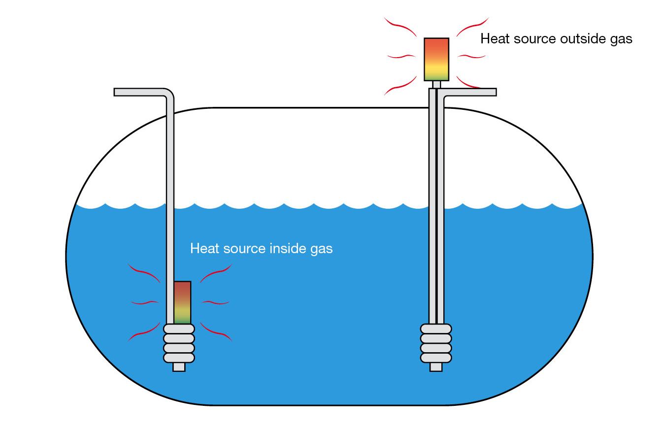 Wärtsilä Svanehøj ECA fuel pump - Wärtsilä Gas Fuel Pumps