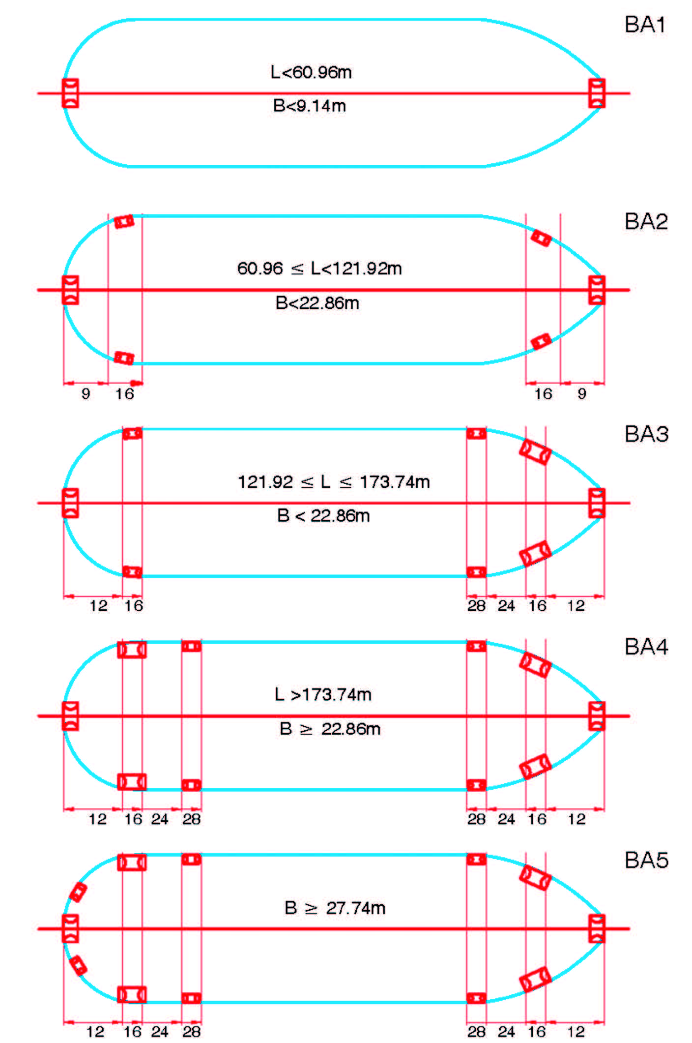 Arrangement of chocks and bitts for transit of Panama Canal