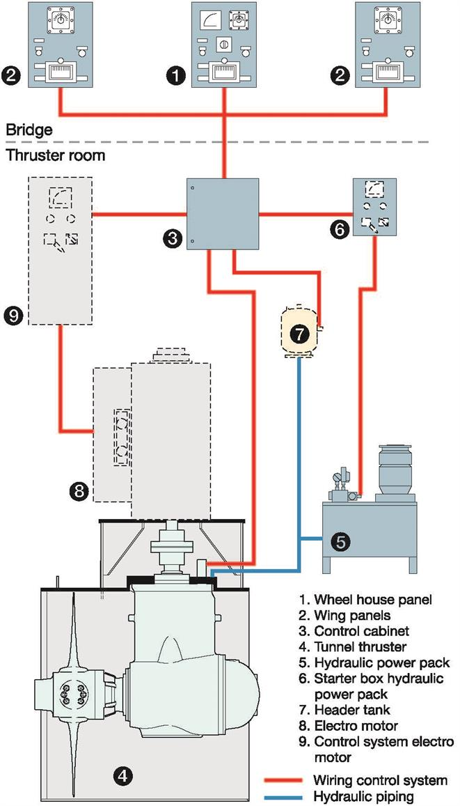 Bow Thruster Wiring Diagram Wiring Diagrams Simple