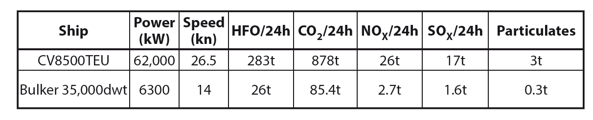 EXHAUST GAS EMISSIONS FROM SHIPS