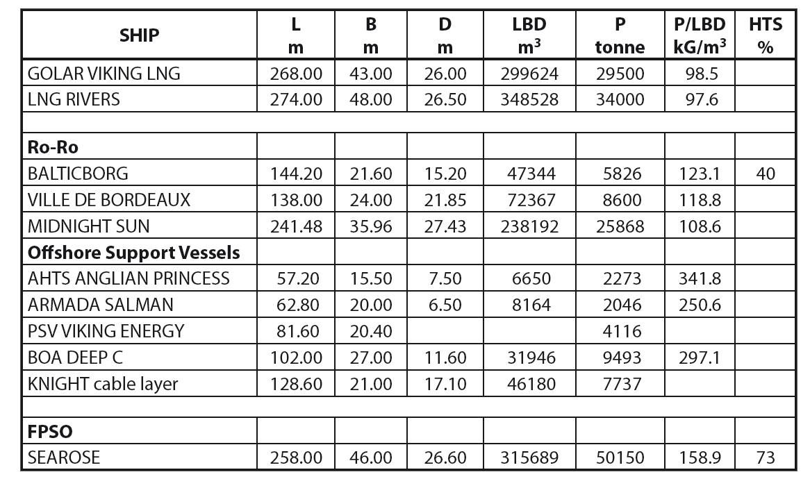 Lightship mass coefficient