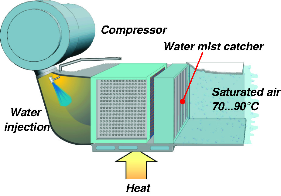 WETPAC humidification