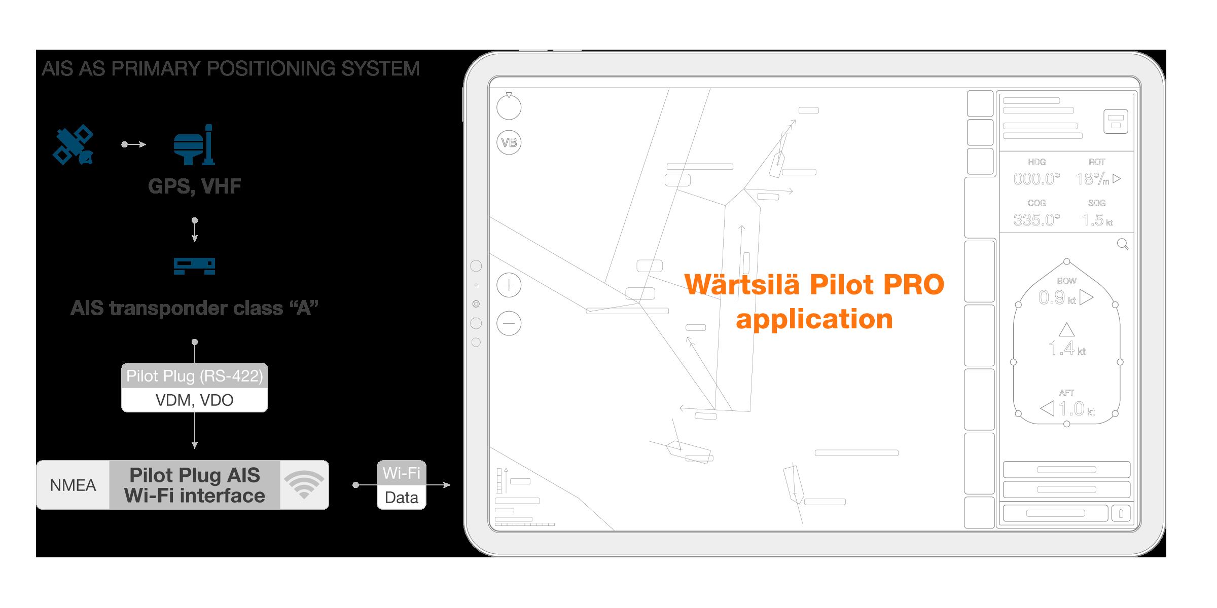 Pilot_Pro_Sensors_Scheme_Primary_Positioning