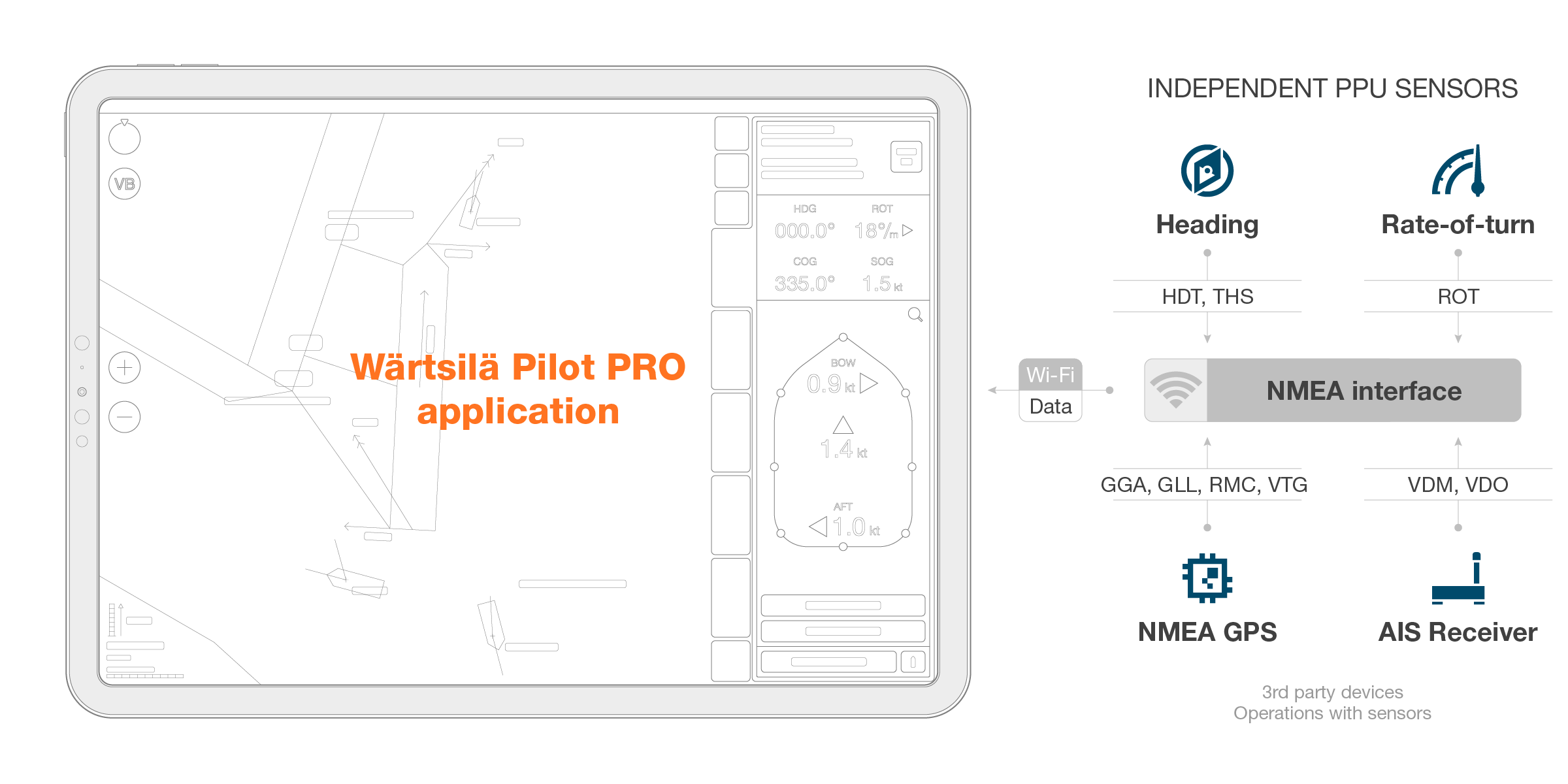 Pilot_Pro_Sensors_Scheme_PPU_Sensors