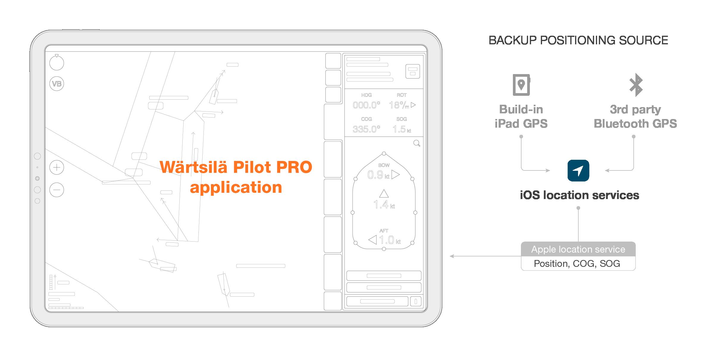 Pilot_Pro_Sensors_Scheme_Backup_Positioning