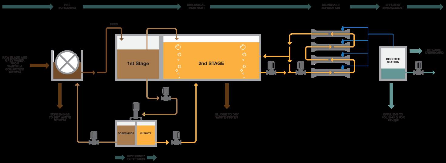 W 228 Rtsil 228 Hamworthy Membrane Bioreactor Mbr Systems