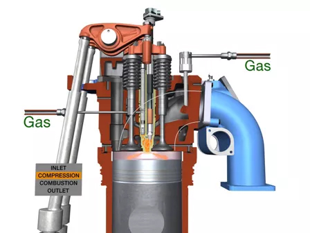 combustion engine for power generation introduction