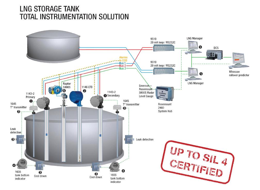 W 228 Rtsil 228 Whessoe Lng Amp Flng Tank Gauging System