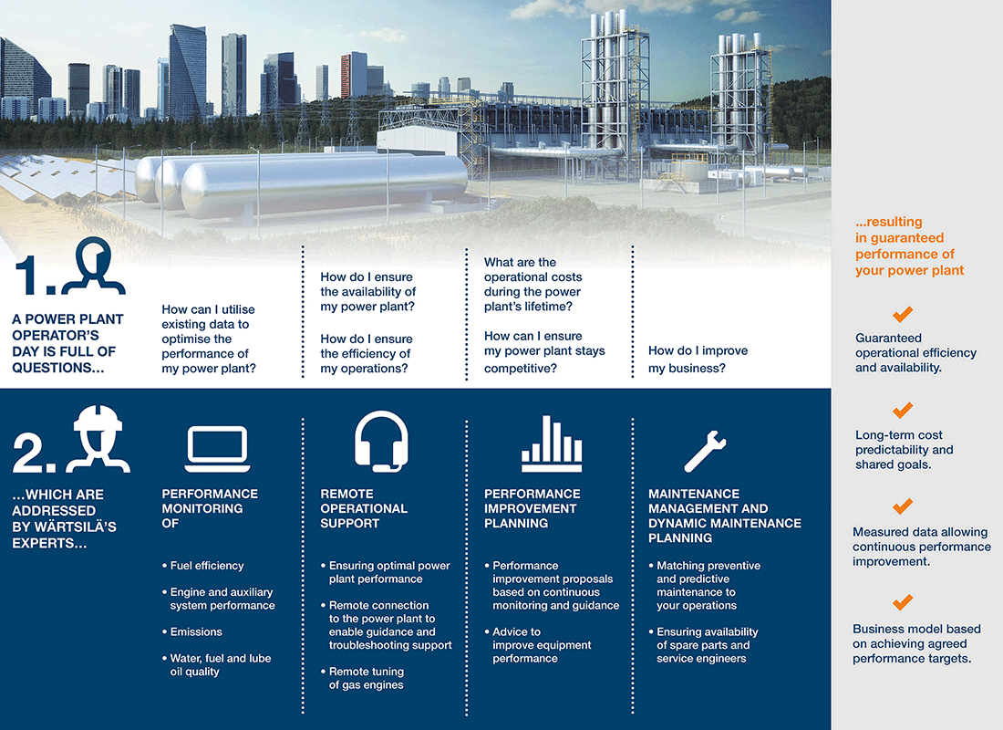 Wartsila-GAP-infograph-power-plants-1100-800