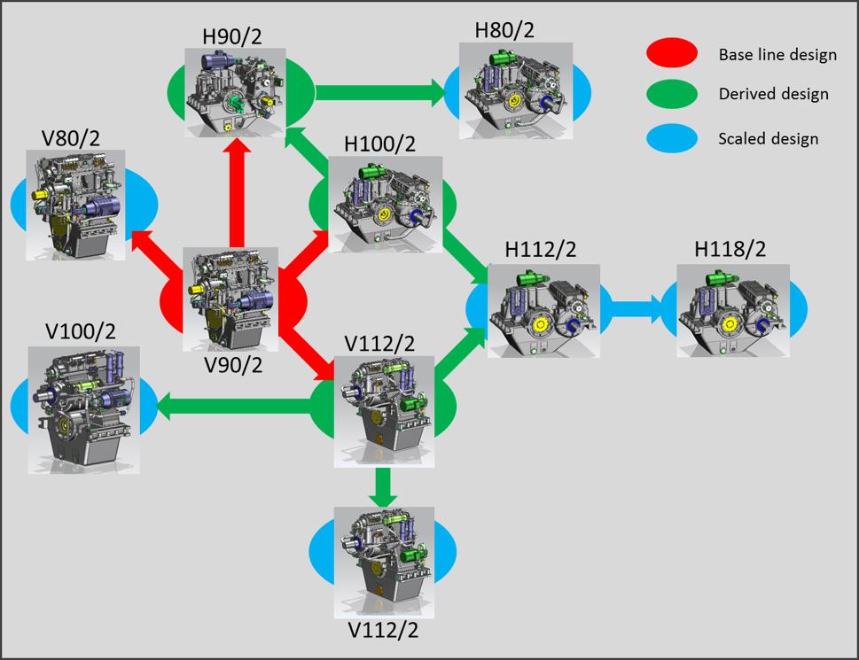 Wärtsilä 2-speed gearboxes