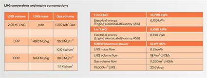 Completing the LNG value chain 10