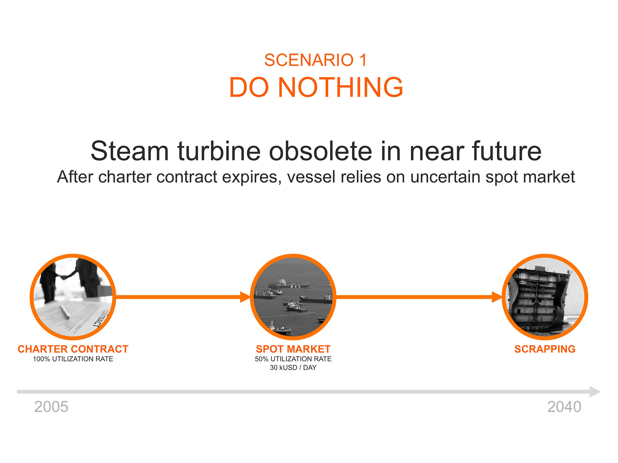 Back to the future steam turbine to DFDE conversion for LNG carriers