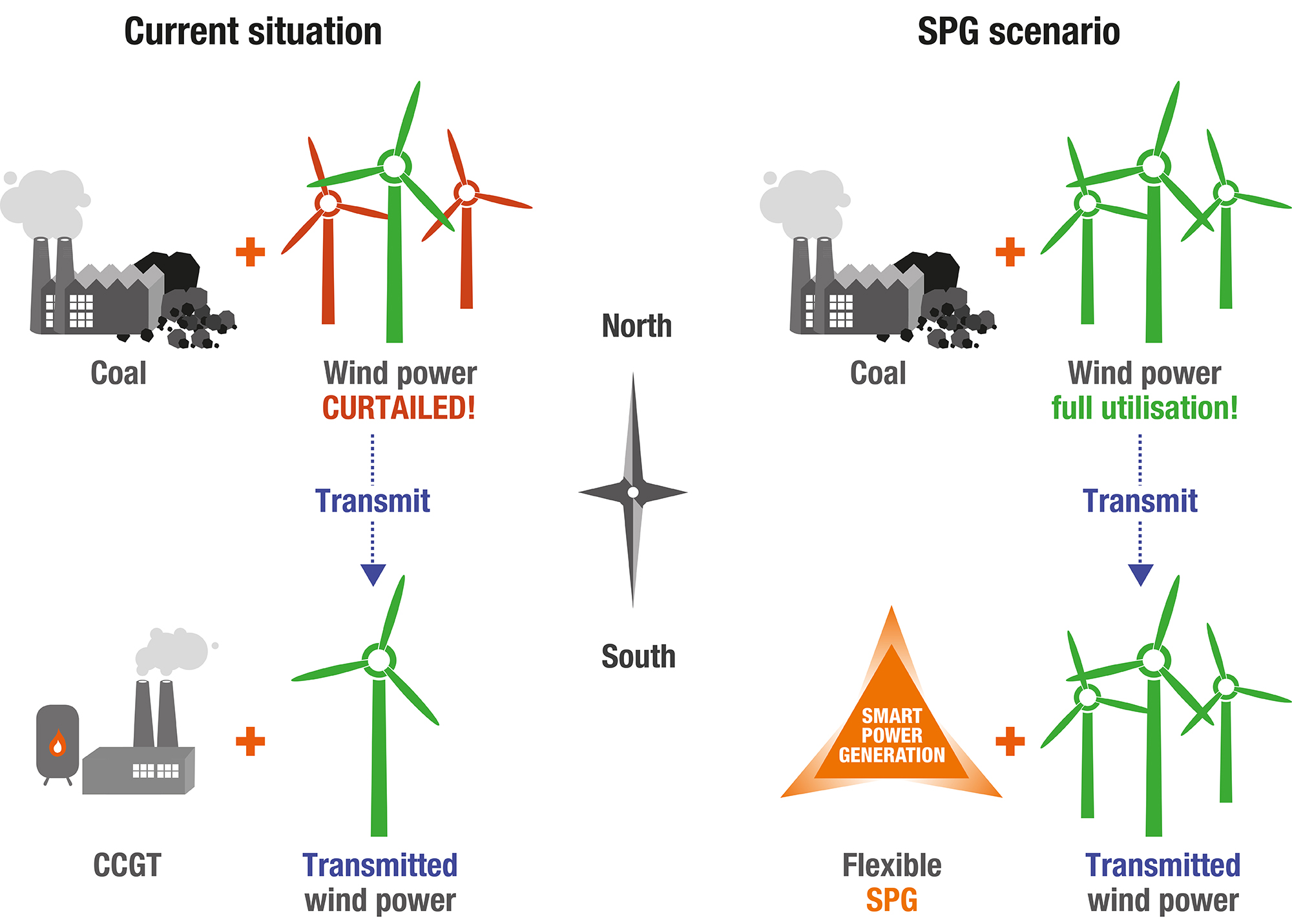 Smart Power Generation Can Help China Stop Curtailing Its Wind Diagram Of How Consumers Energy Generates Electricity From Coal 2016 1 4