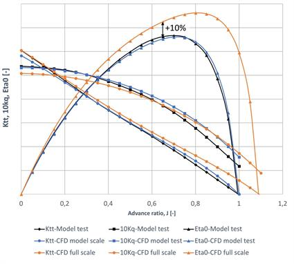 Fig. 5 - Open water performance curves of ducted propeller – comparison of CFD simulations and model scale measurements.