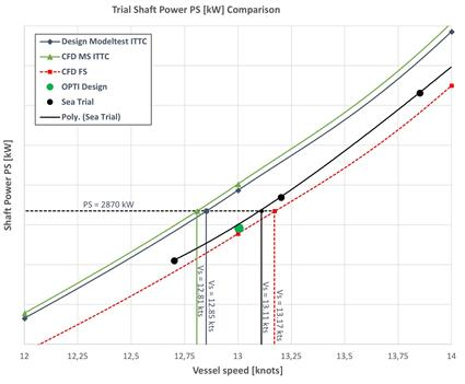 Fig. 6 - Speed power curves for tanker with ducted propeller.