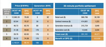 2015_2 Value of Smart Power Generation 3