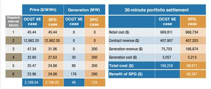 2015_2 Value of Smart Power Generation 4