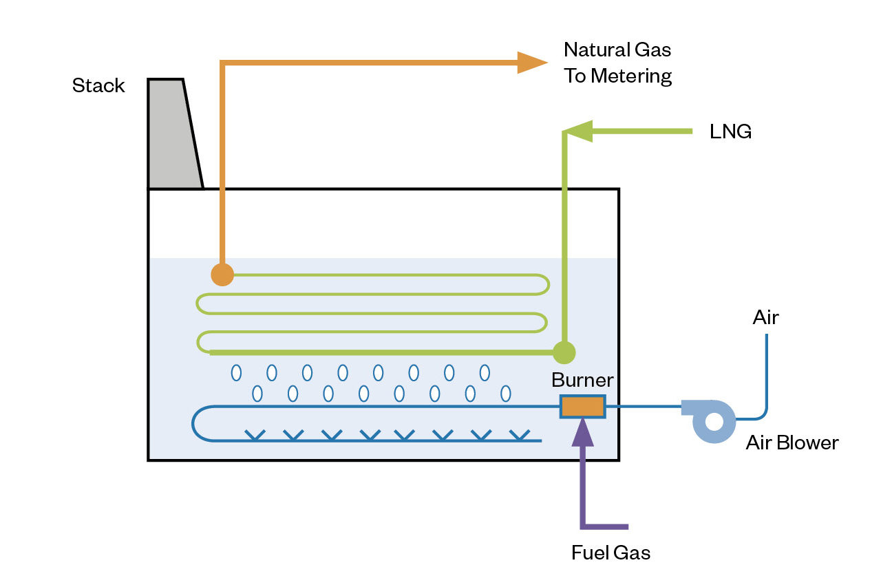 W 228 Rtsil 228 The Total Lng Solution Provider