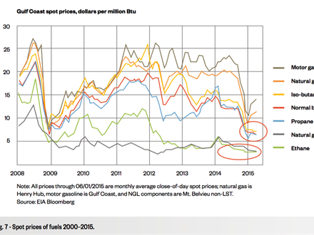 Fig. 7 - Spot prices of fuels 2000–2015.