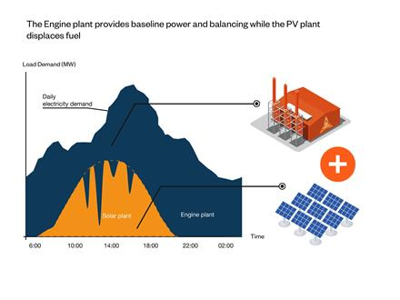 Fig. 1 -The engine plant provides baseline power and balancing while the PV plant displaces fuel.
