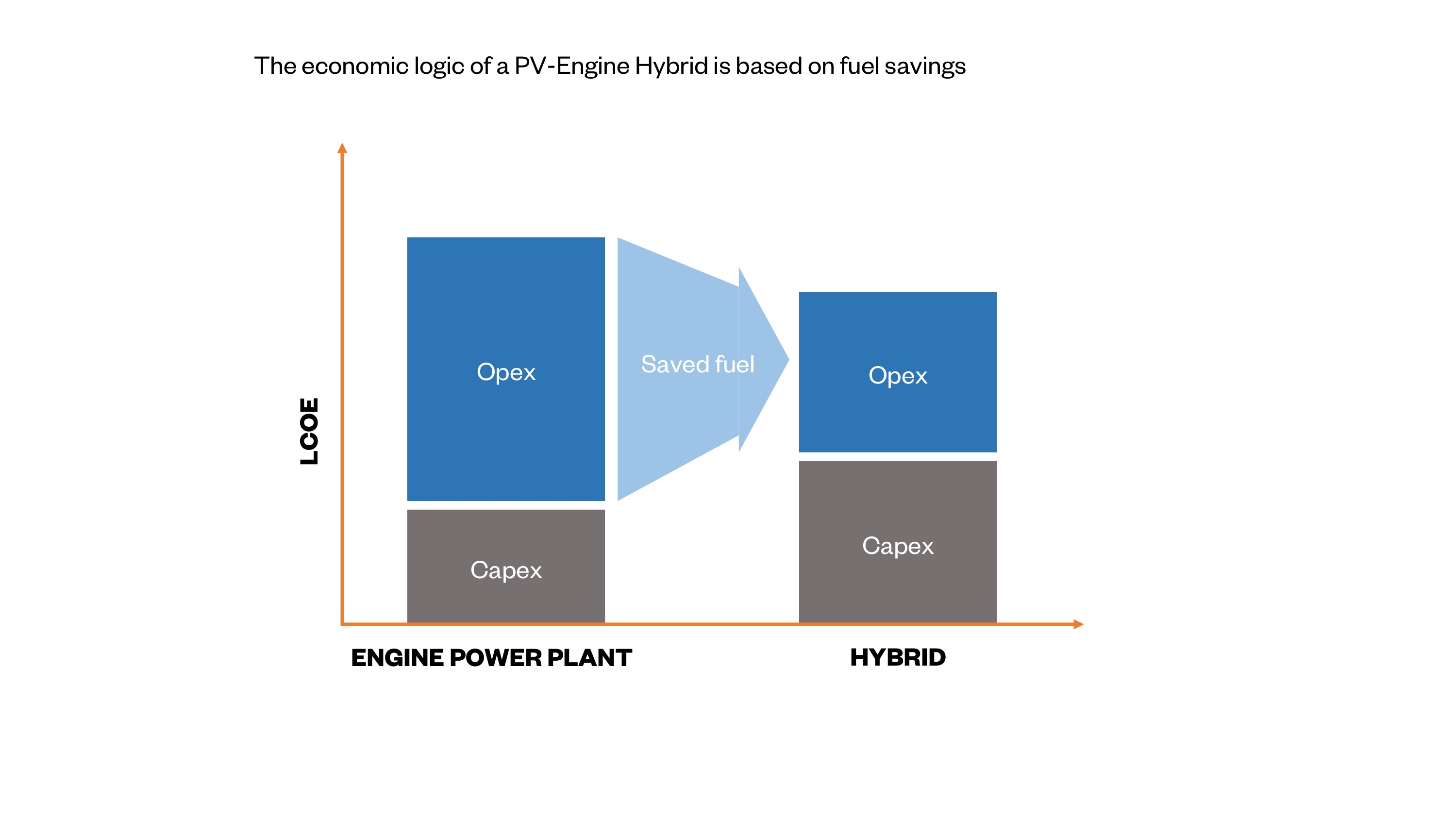Bright Future For Pv Solar Power Diesel Plant Layout And Working Fig 2 The Economic Logic Of A Engine Hybrid Is Based On