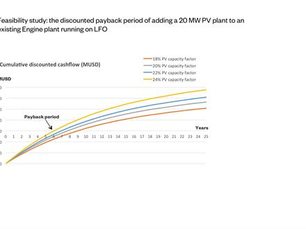 Fig. 3 – Feasibility study: the discounted payback period of adding a 20 MW PV plant to an existing Engine plant running on LFO.