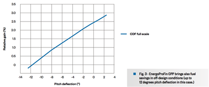 Fig. 3 - EnergoProFin CPP brings also fuel savings in off-design conditions (up to 12 degrees pitch deflection in this case.)