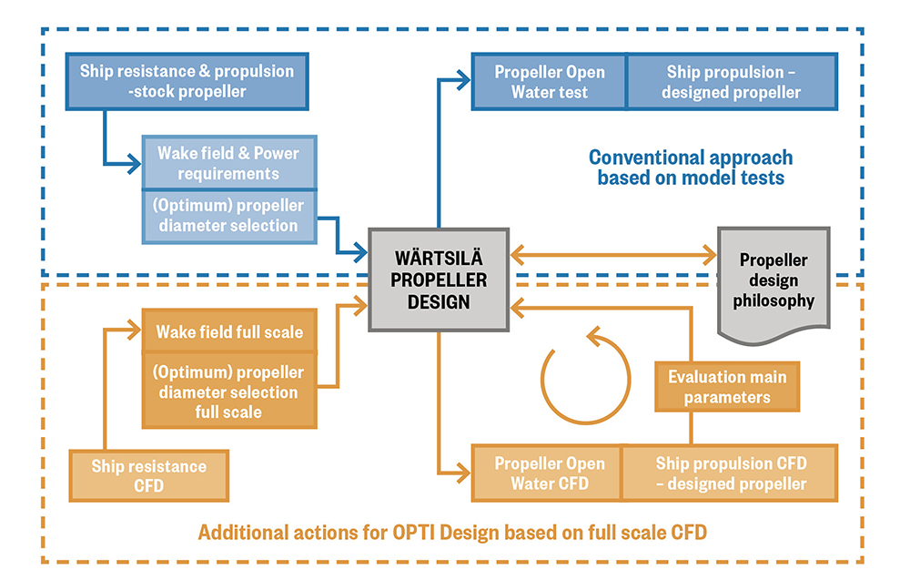 Optimum propeller design leads to higher ship efficiency