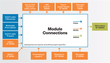 Regasification modules for onboard applications offer multiple benefits 11