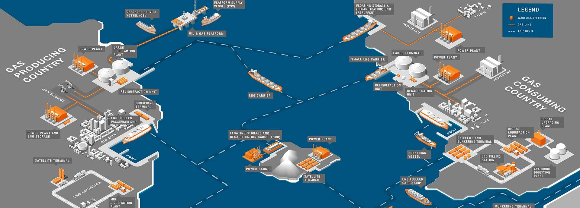 LNG terminals land-based vs. floating storage and regasification technology
