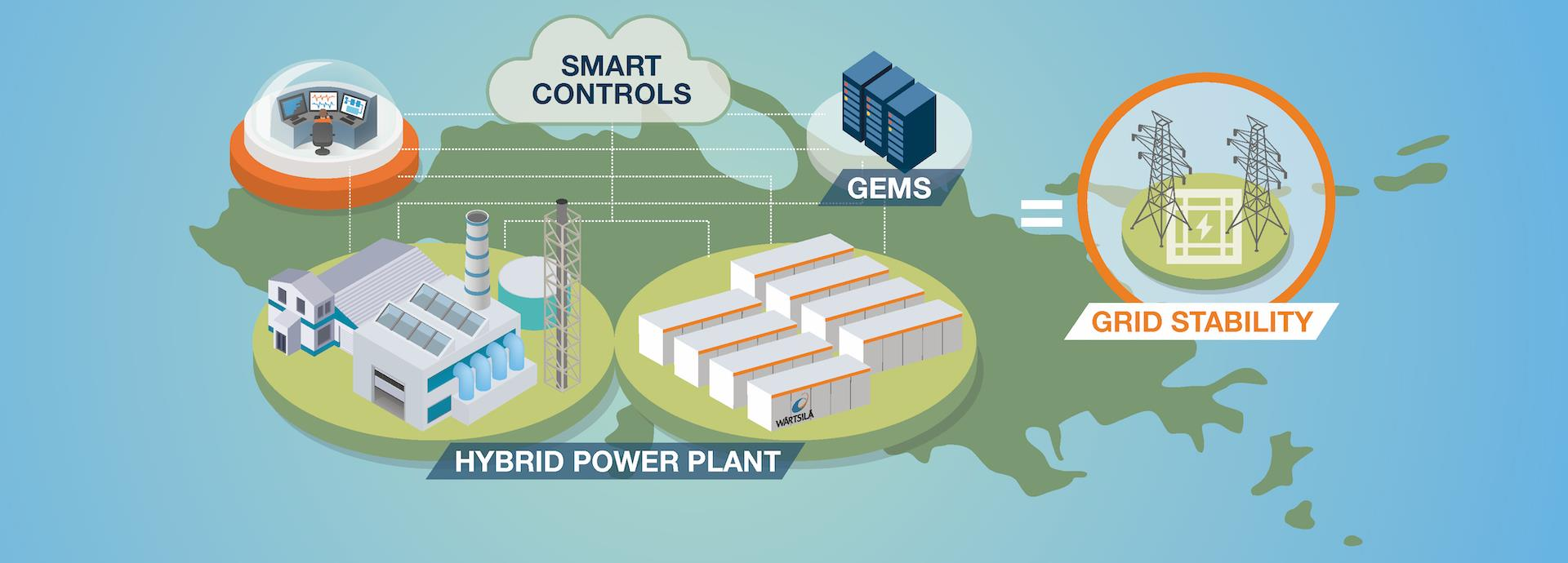 Hybrid power plant with GEMS infographic